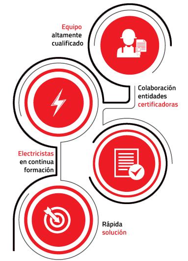 Electricistas Javier